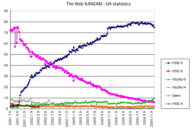the web kanzaki statistics