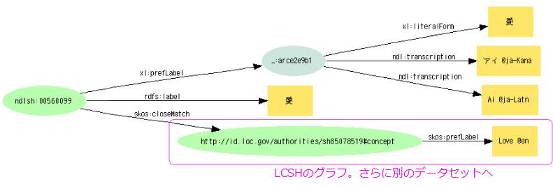 Web NDL Authoritiesの設計